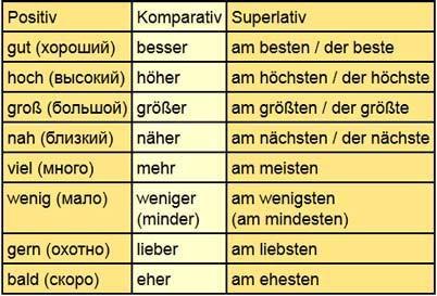Степени сравнения имен прилагательных